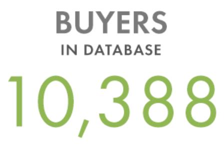 10,381 buyers in database
